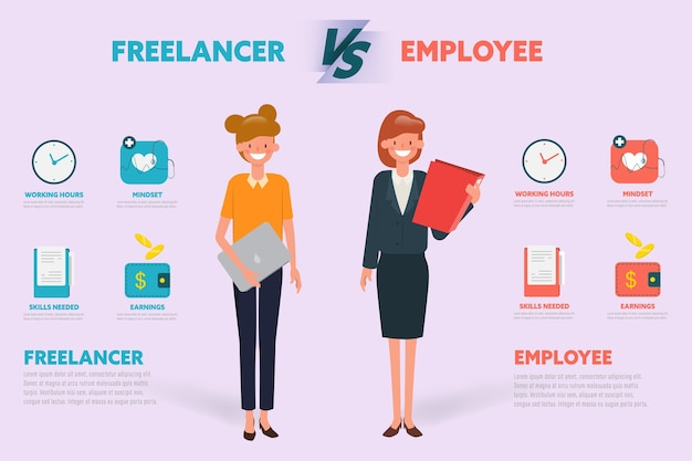 Freelancer vs employee compare character infographic.
