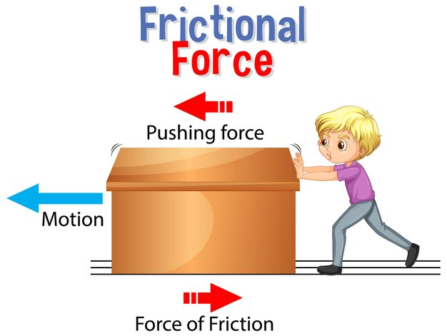 科学と物理の教育のための摩擦力