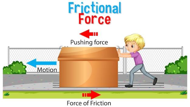 Poster della forza d'attrito per l'educazione scientifica e fisica