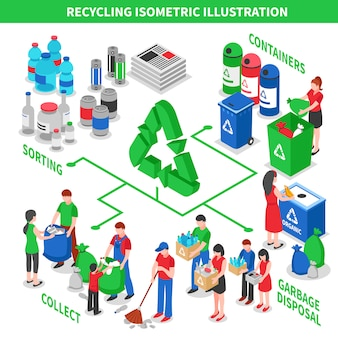 ゴミリサイクル等尺性概念