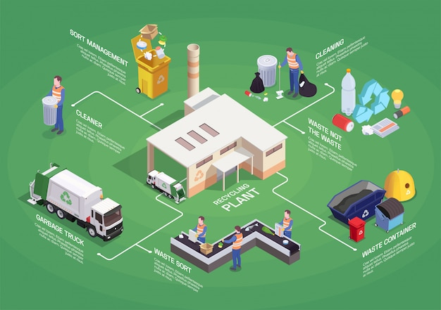 Garbage waste recycling isometric flowchart composition with isolated pictogram icons sorting images