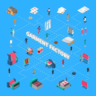 Garment factory isometric flowchart with clothes manufacture symbols illustration