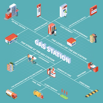 Gas station objects and various services for clients isometric flowchart vector illustration