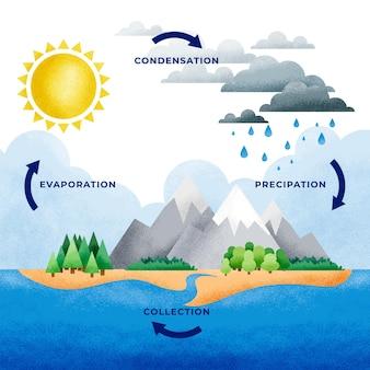 水循環の幾何学的インフォグラフィック