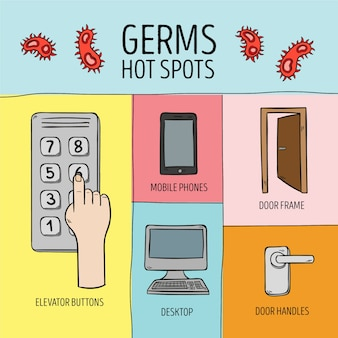 Germs hot spots be careful