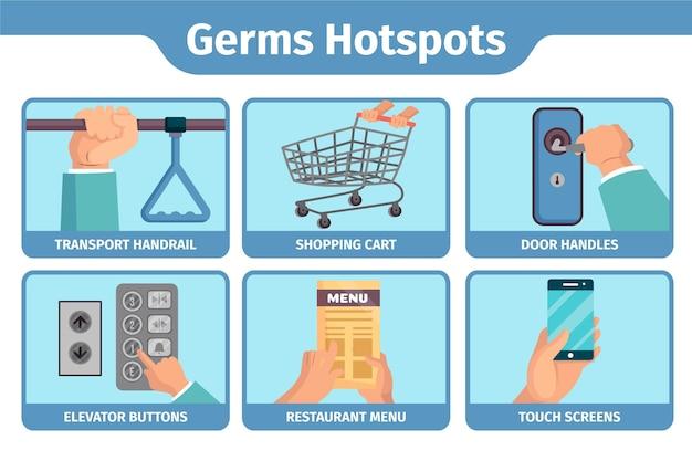 Микробы горячих точек в помещении и на улице