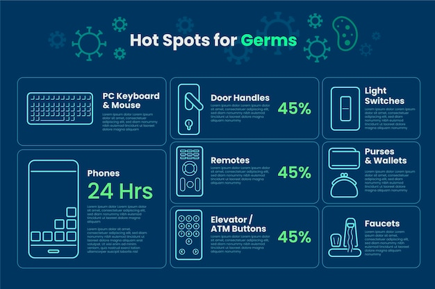 Germs hot spots infographic
