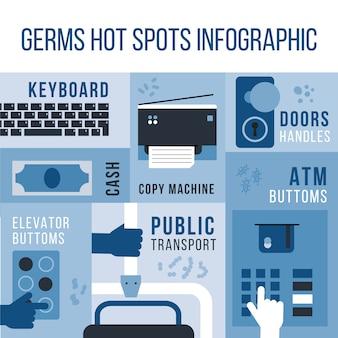 Микробы горячих точек разнообразных предметов и мест