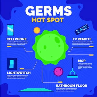Germs hot spots and virus in the middle