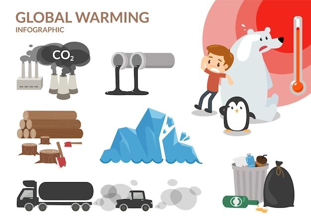 地球温暖化。