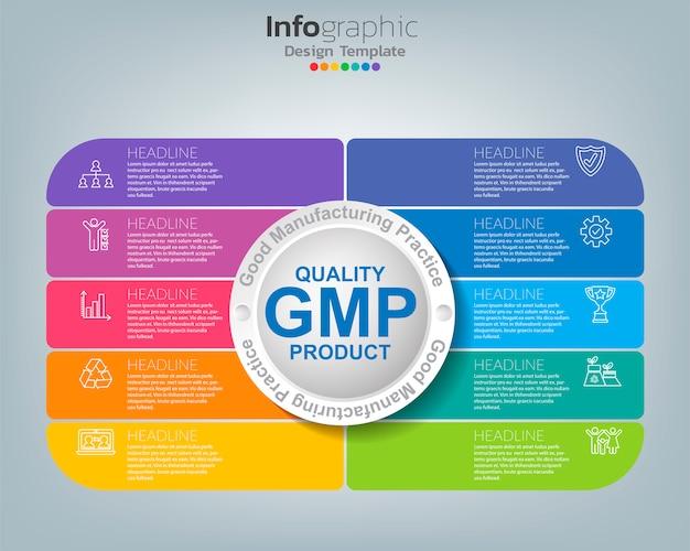 アイコンとサンプルテキストを含むインフォグラフィックテンプレートの見出しを持つgmp適正製造基準。