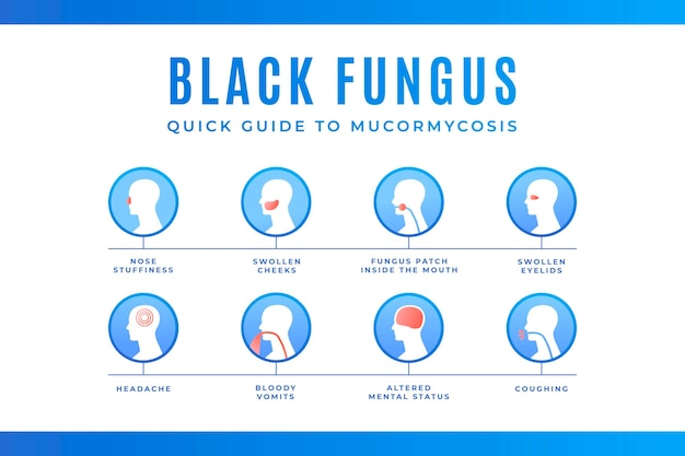 Gradient black fungus symptoms