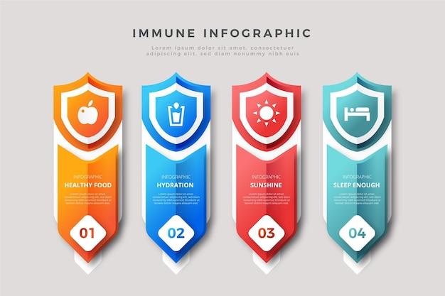 Gradient immunity graphics