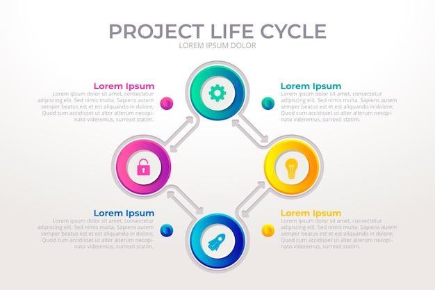 グラデーションプロジェクトのライフサイクルのインフォグラフィック