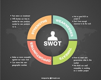 Infographic Swot Vectors Photos And Psd Files Free Download
