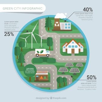 Green City Round Infographic