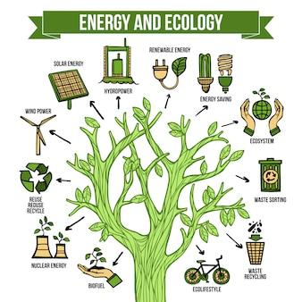 Плакат экологической инфографической планировки зеленой энергии