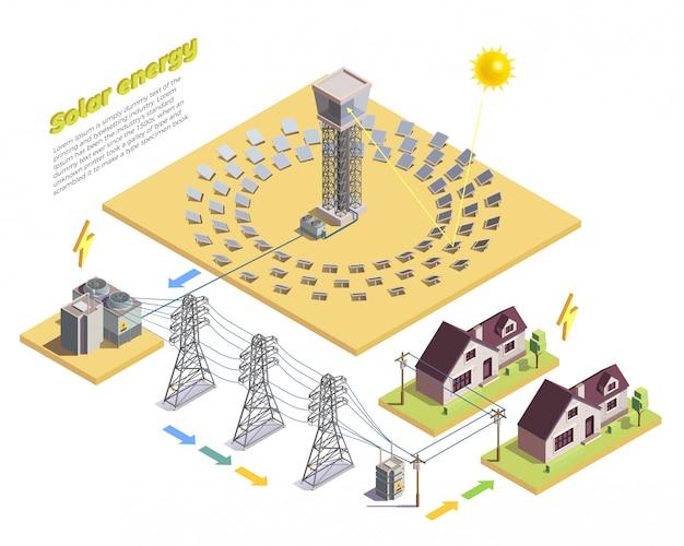 Modello di sfondo isometrico di produzione e consumo di energia verde