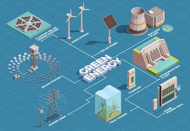 Производство энергии из экологически чистых источников энергии изометрическая блок-схема с солнечными батареями гэс
