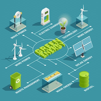 Green renewable energy production eco technology isometric flowchart with wind wave solar electric power generators