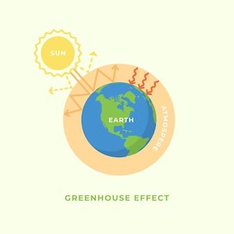 온실 효과와 지구 온난화 개념.