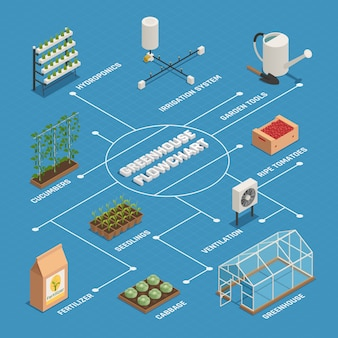 Greenhouse installations production isometric flowchart