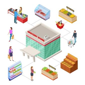 食料品店のコンセプト。アイソメトリックベクトル市場の顧客。ショッピング、スーパーマーケットの商品、食料品を買う小売店の人。マーケットショップと店の食料品、要素屋内イラスト