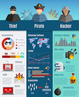 Hacker activity infographics layout with stolen content statistics intensity of attacks graphs botne