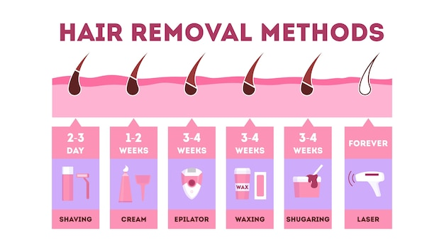 Набор методов удаления волос. депиляон и эпиляция
