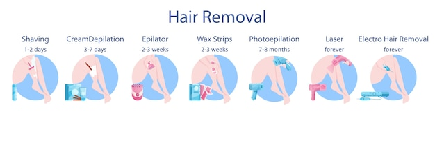 Hair removal method for women and duration set. epilation beauty procedure type. body skin care and beauty. photo and laser epilation, shaving and waxing hair removal.