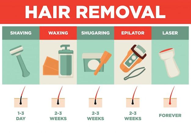 Плакат для удаления волос или депиляции