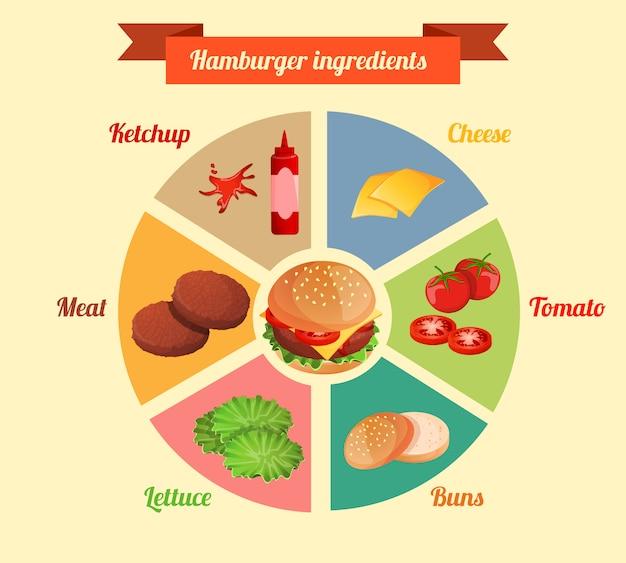 ハンバーガー成分インフォグラフィック