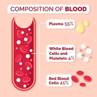 手描きの血のインフォグラフィック