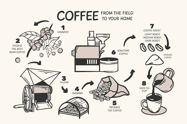 Hand drawn coffee concept