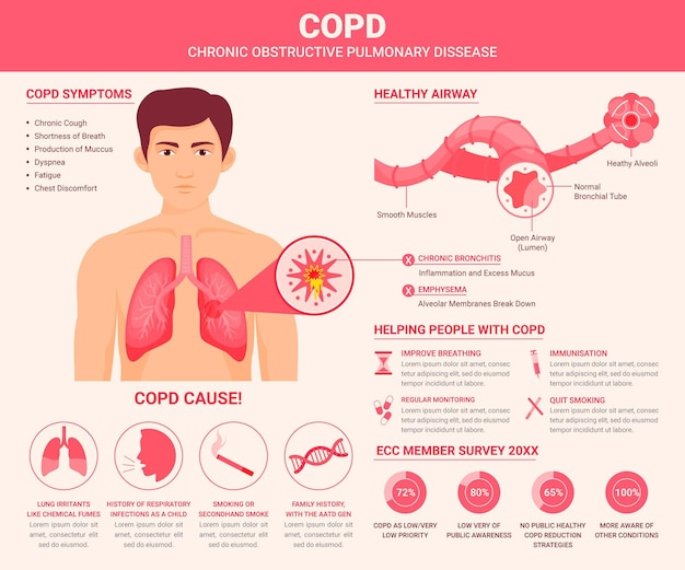 Hand drawn copd infographic with illustrations
