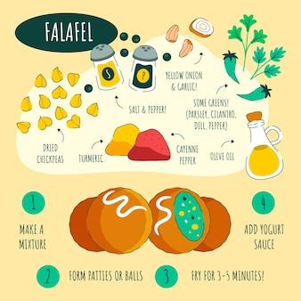 Deliziosa ricetta di falafel disegnata a mano