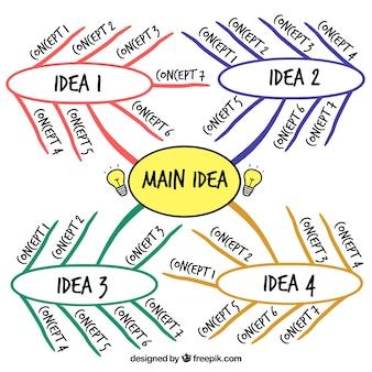 아이디어와 손으로 그린 다이어그램