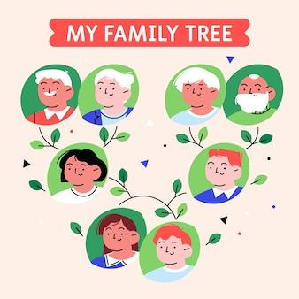 手描きの家系図