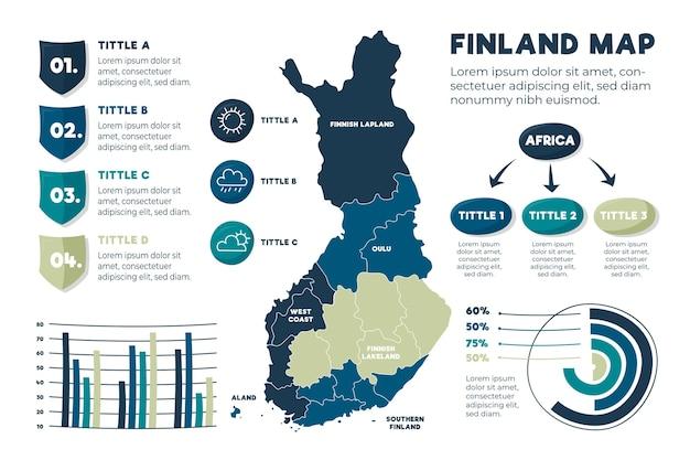 手描きフィンランド地図インフォグラフィック