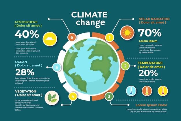 手描きのフラットなデザインの気候変動のインフォグラフィック
