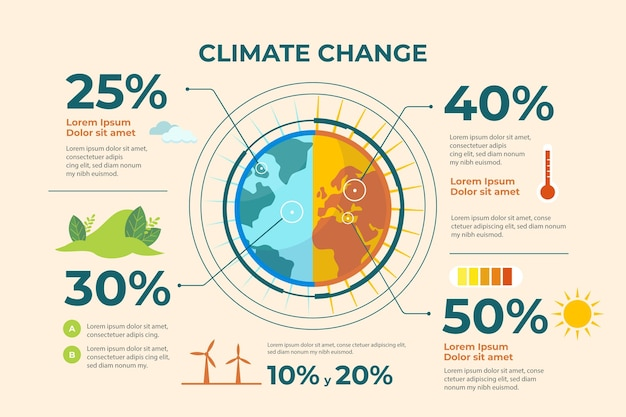 Infografica sui cambiamenti climatici di design piatto disegnato a mano