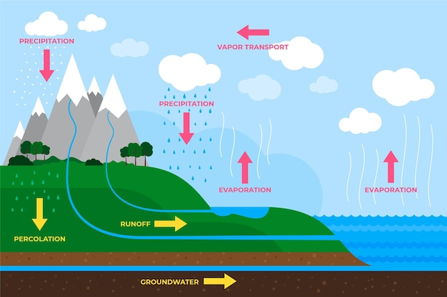 Hand drawn of flat design water cycle
