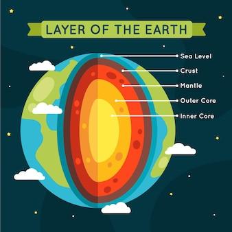 Strati della terra disegnati a mano