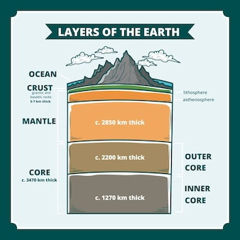 Hand drawn layers of the earth