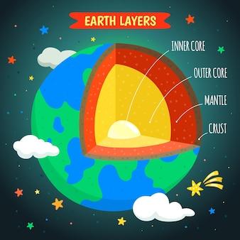 Рисованные слои земли