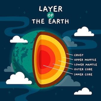 손으로 그린 지구의 레이어
