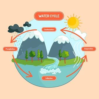 Ciclo dell'acqua della natura disegnato a mano