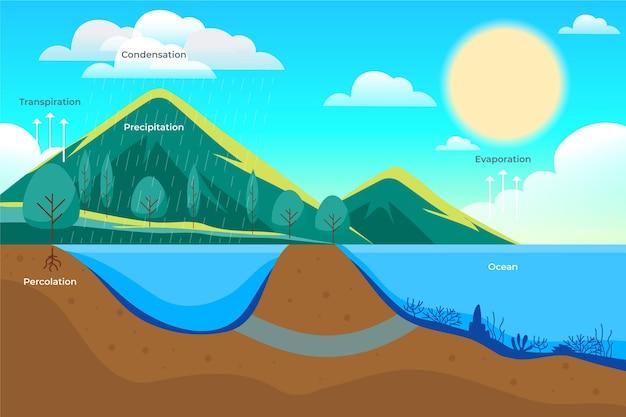 フラットなデザインの水循環の手描き