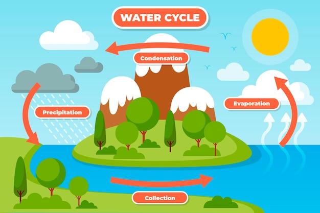 Ручной обращается плоский дизайн круговорота воды