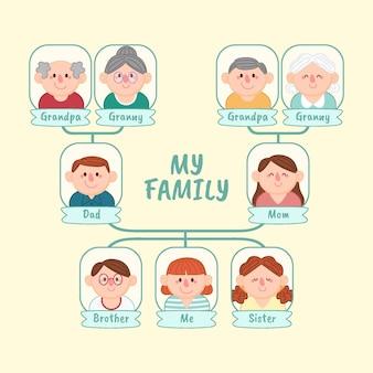 Grafico delle relazioni familiari in stile disegnato a mano
